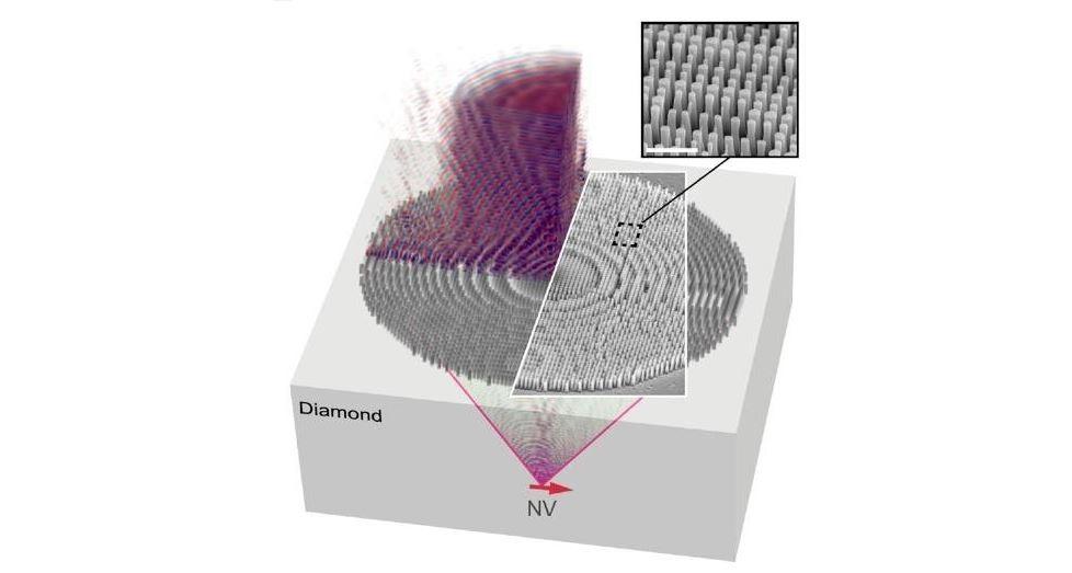 Алмазные металинзы для компактных квантовых технологий