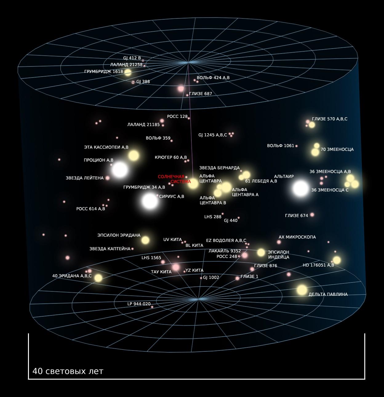 Ближайшие к Солнцу звезды