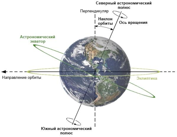 Описание: Графическое изображение наклона Земли