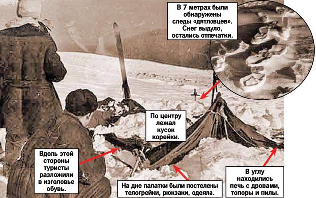 Описание: C:\Users\1\Pictures\Вид палатки Дятлова засыпанной снегом.jpg