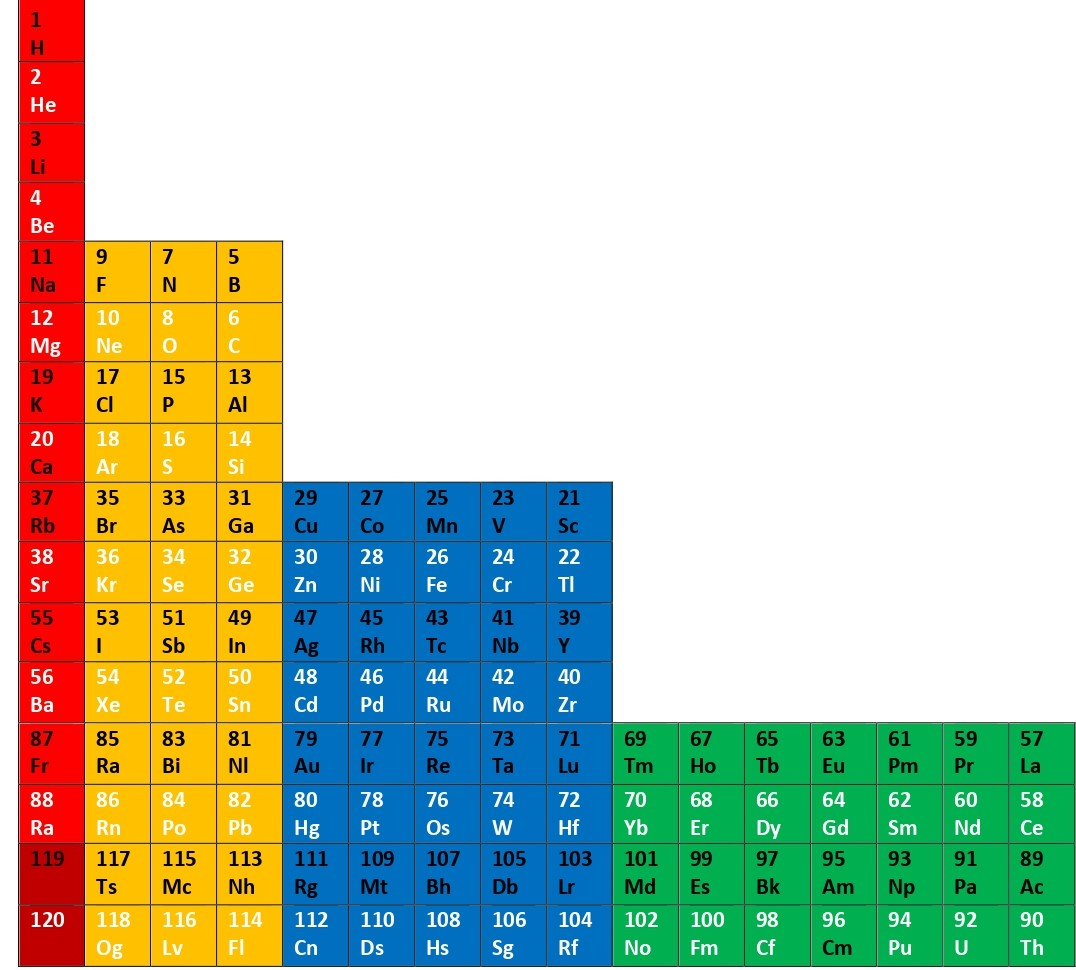 Рис. 3. Горизонтально-Тетрадная последовательность ячеек с нечетными и четными номерами и символами химических элементов с высотой всех ступеней по 4 (тетра) ячейки и шириной последовательно в: 1, 3, 5, 7 ячеек.