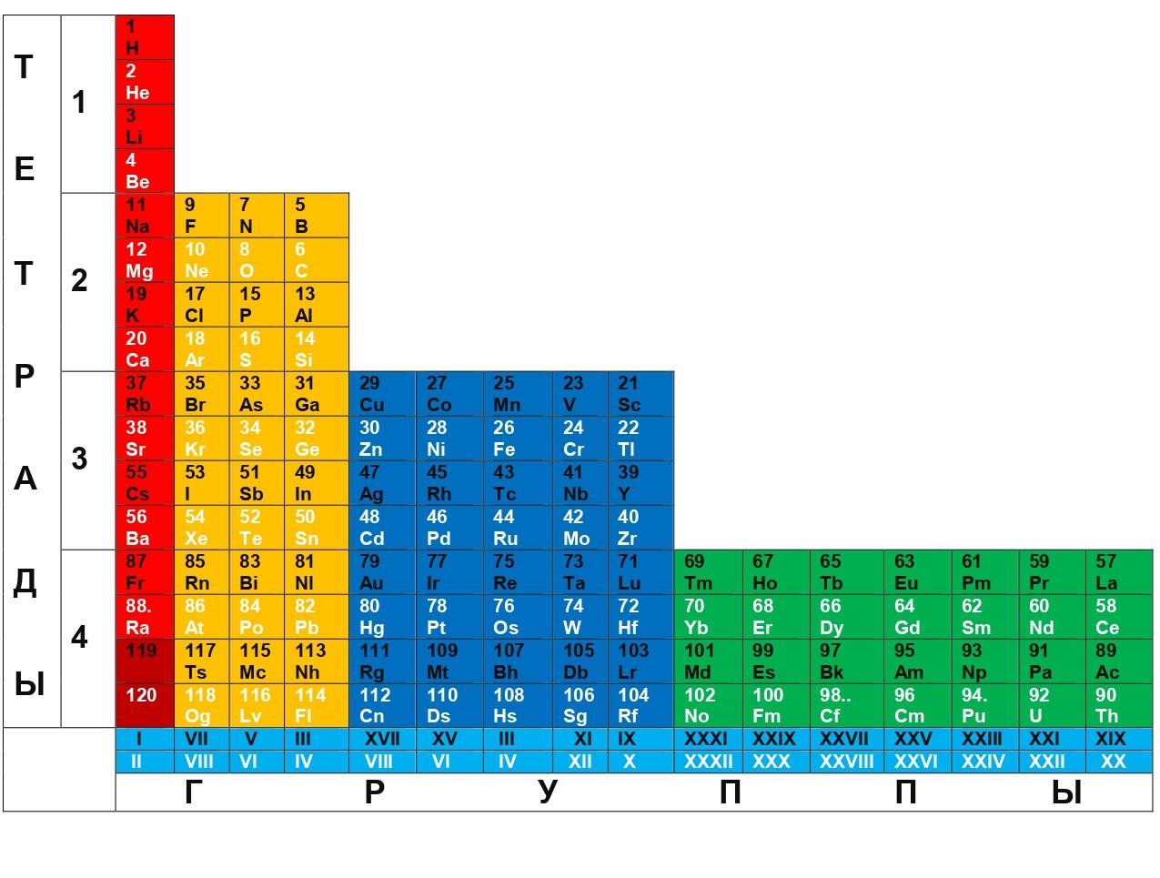 Рис. 4. Непрерывно-Целостная Полная XXXII-групповая Горизонтально-Тетрадная Система химических элементов.
