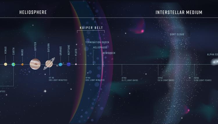 Ученые планируют, что межзвездный зонд достигнет расстояния в 1000 а.е.