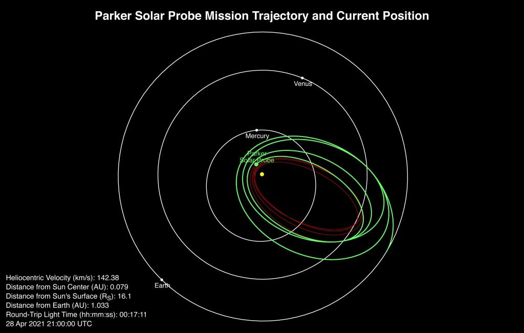 текущее положение и траекторию полета Parker Solar Probe
