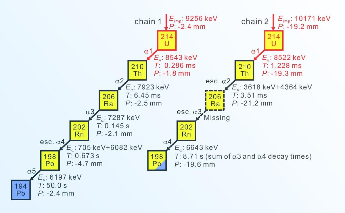 уран-214