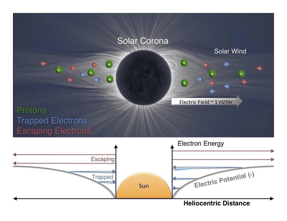 электрическое поле Солнца