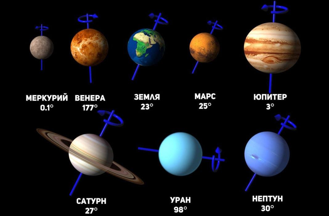 Наклон оси вращения планет Солнечной системы.