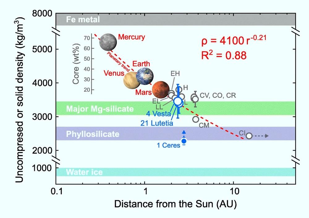 Плотность скалистых тел Солнечной системы