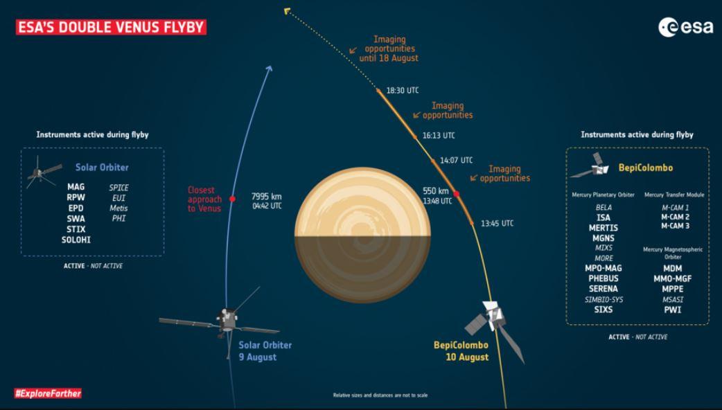 Пролет Венеры космическими аппаратами Solar Orbiter и BepiColombo