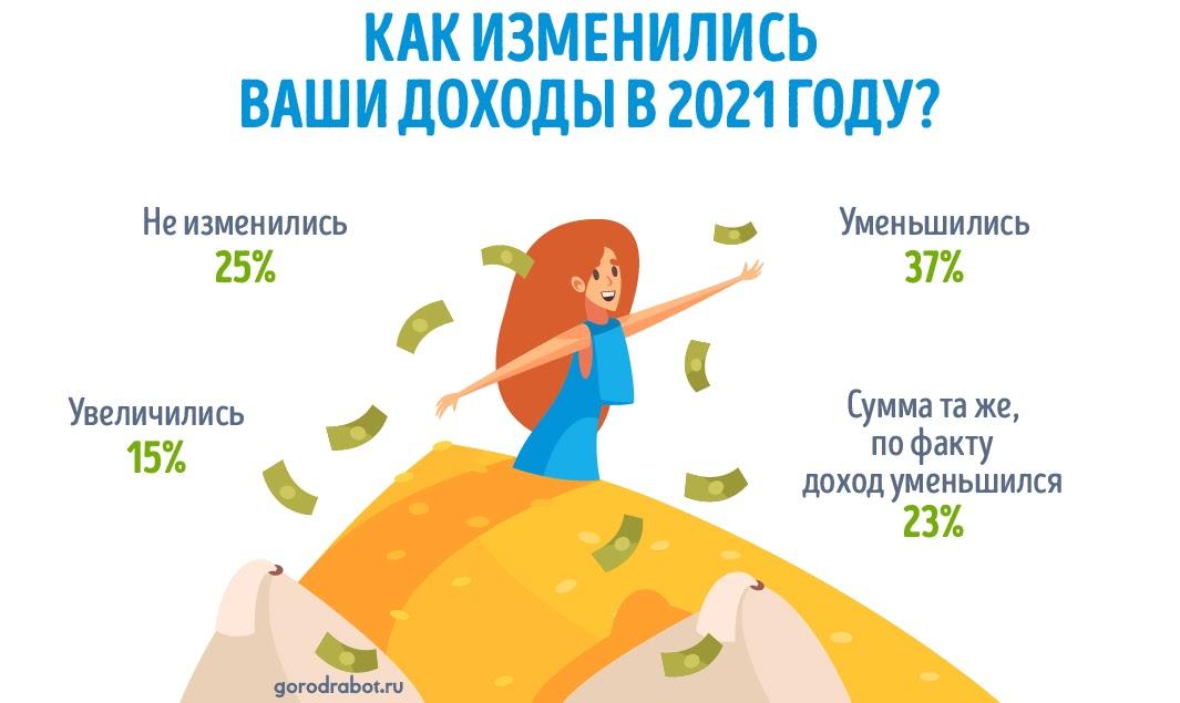 Как изменились доходы россиян в 2021 году