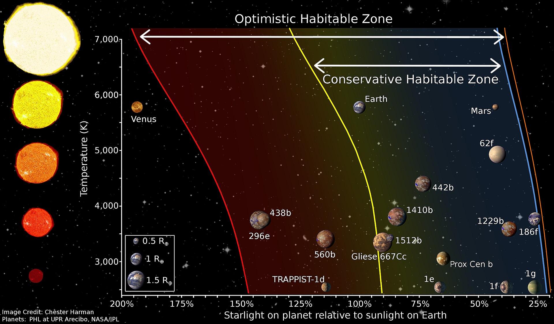 Что такое обитаемая зона звезды (зона Златовласки)?