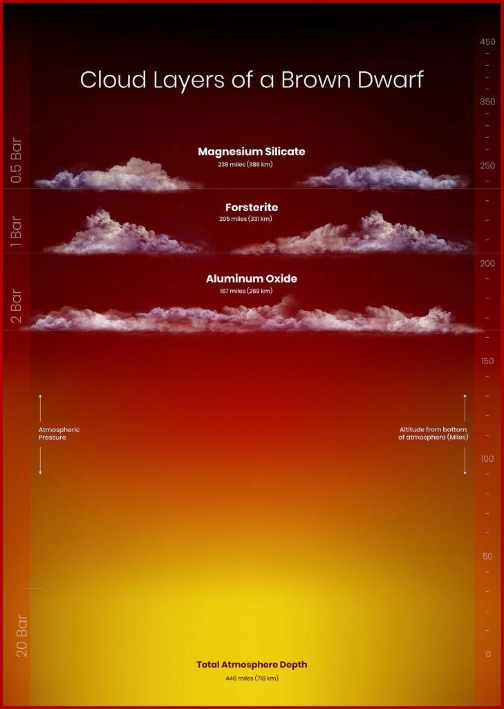 атмосфера коричневого карлика