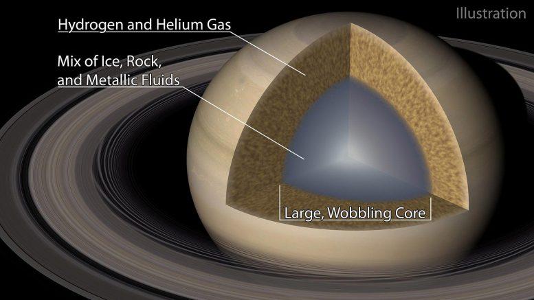 ядро сатурна