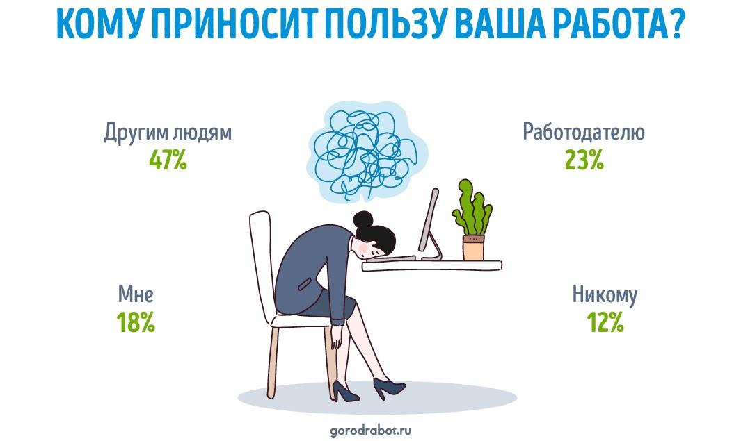 Кому приносит пользу работа? опрос