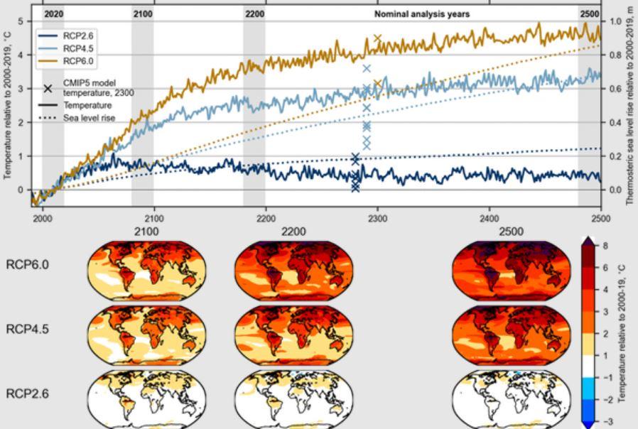 прогноз климата до 2500 года