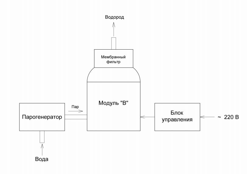 Блок - схема установки