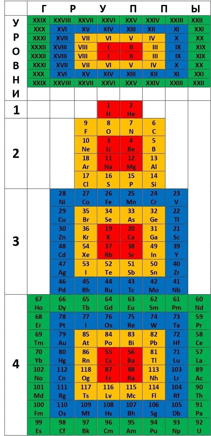 Рис. 4. Полная XXXII-групповая 4-Уровневая Непрерывно-Целостная Система химических элементов.