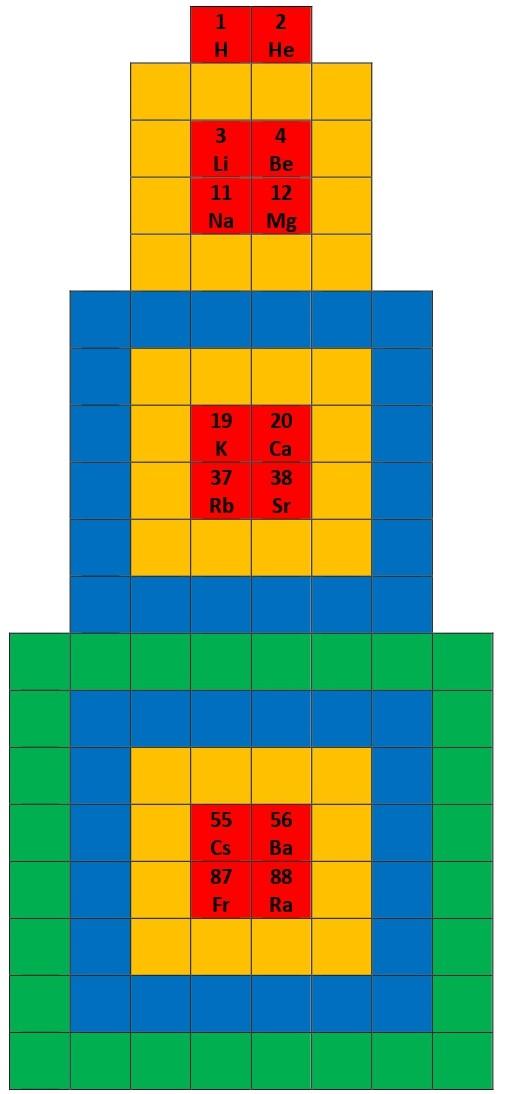 Рис. 2. Концентрические слои ячеек для p, d и f-элементов вокруг диад ячеек с s-элементами.
