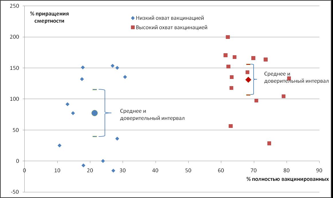 Таблица 2. Сравнение средних значений приращений инфицирования и смертности по группам стран с разной долей полностью вакцинированного населения