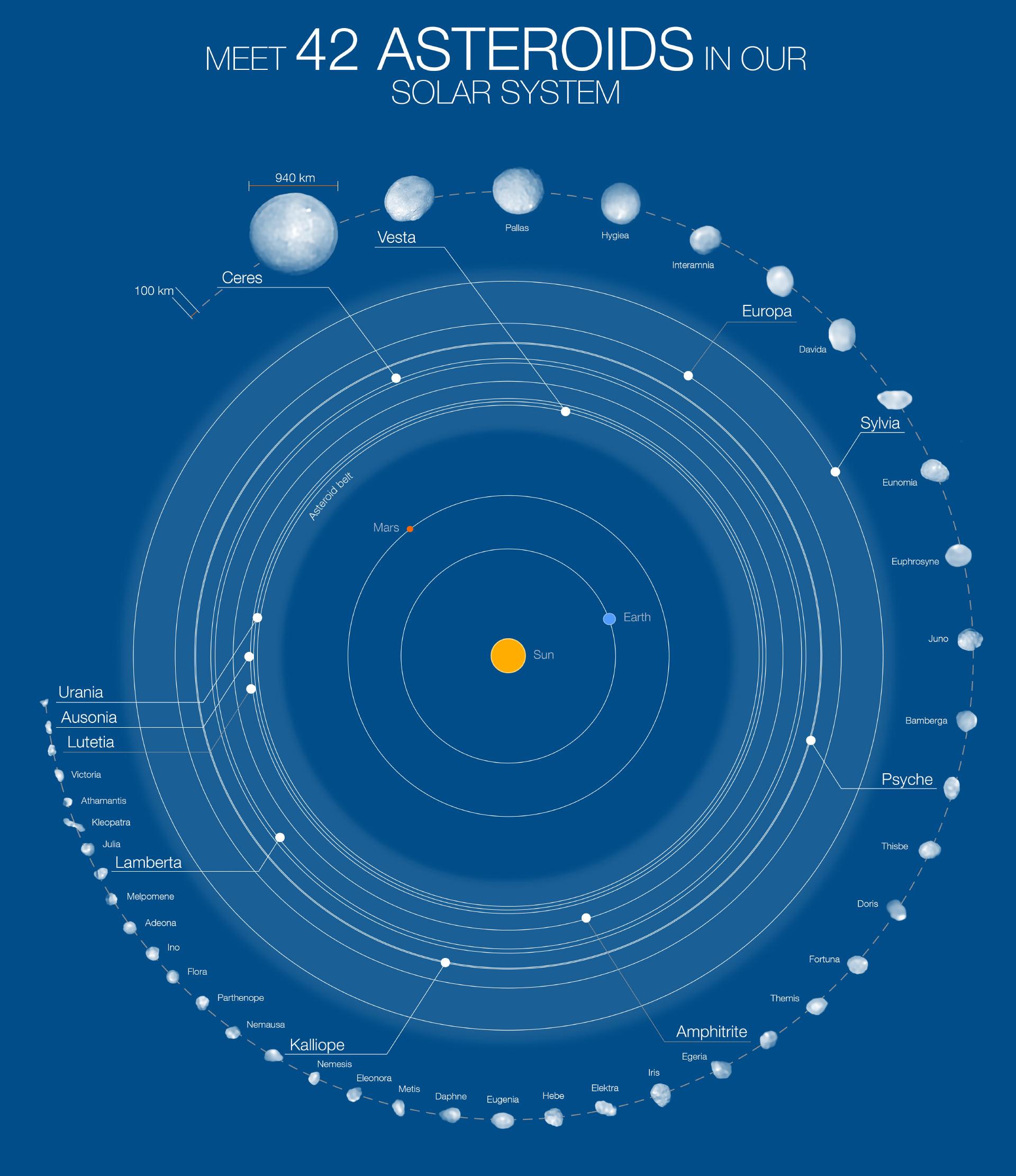 42 самых больших объекта в поясе астероидов