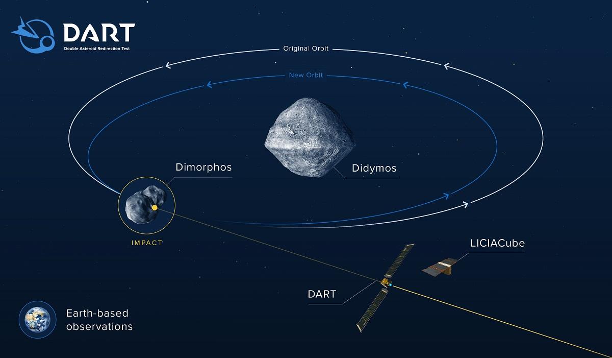 Иллюстрация того, как воздействие DART изменит орбиту Диморфоса